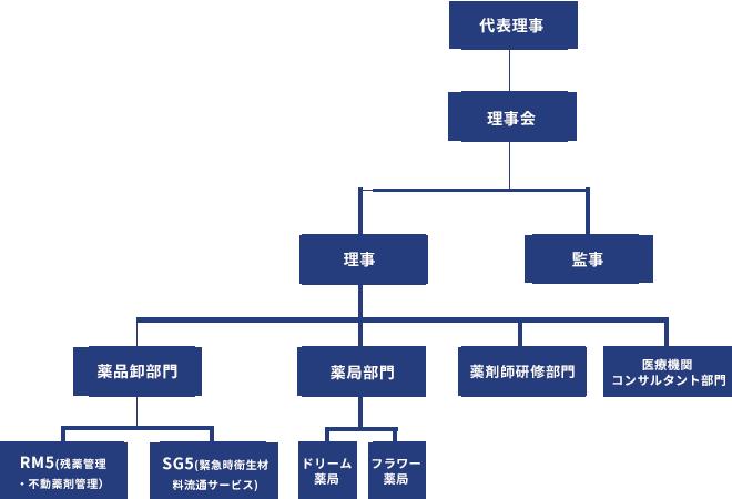 組織体制図